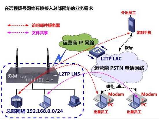 【网络工程师技术】L2TP VPN深度剖析