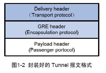 H3CSE知识点-GRE通用路由封装